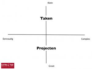 wat je weghoudt om projecten/taken te realiseren