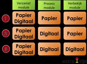 monogaam: papier of digitaal
