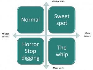 de brug tussen productiviteit en effectiviteit