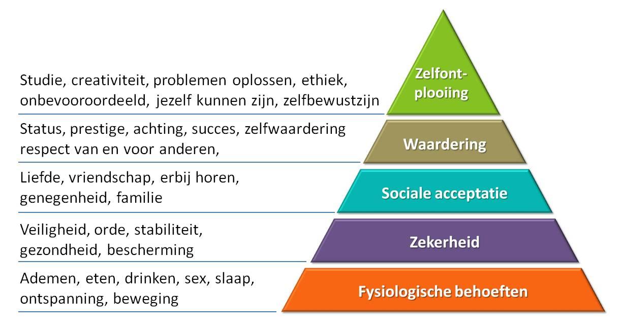 pyramide-van-maslow
